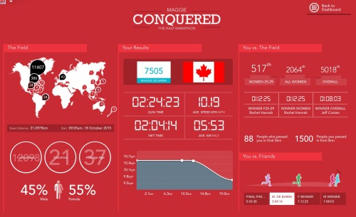 Half-Marathon Stats